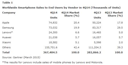 data-smartphone-2014_1