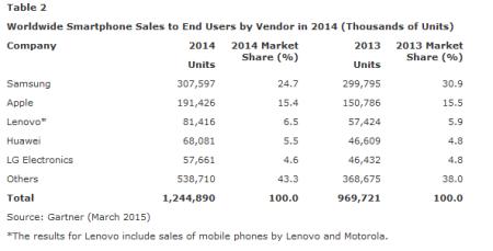 data-smartphone-2014_2